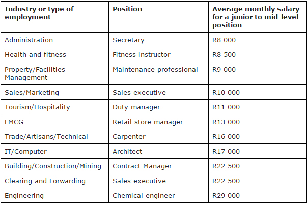 Making a career choice or change? Here's the average salary