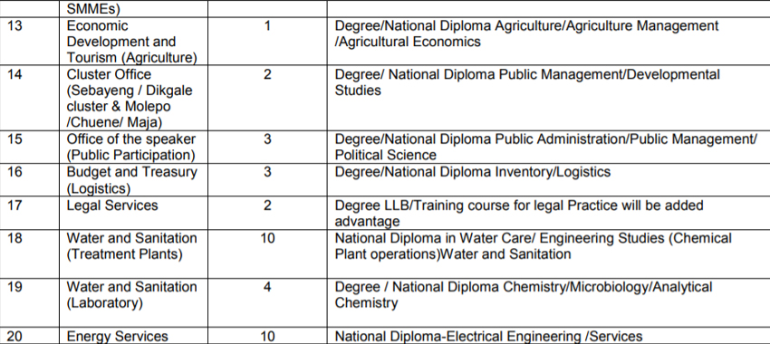 Internships Available In The City Of Polokwane Careers Portal
